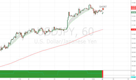 USDJPY: Shorting the USDJPY pullback