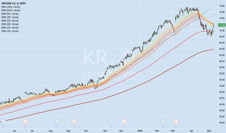 KR: Kroger is consistantly in a major uptrend