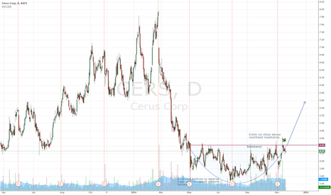 CERS: CERS Breakout forming