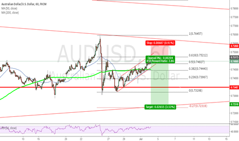 AUDUSD: AUDUSD completing correction