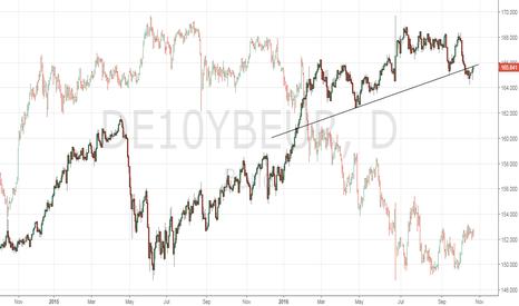 DE10YBEUR: Inverse correlation between Bunds and USD/JPY