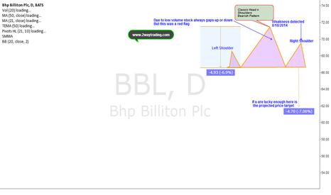 BBL: Head and Shoulders (Classic Bearish Pattern)
