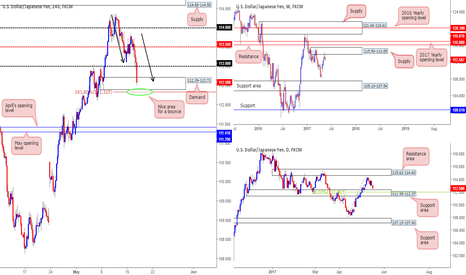 USDJPY: Potential long opportunity on the USD/JPY...