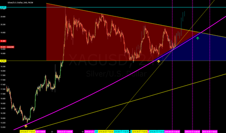 XAGUSD: XAGUSD POTENTIAL SHORT TERM MOVE