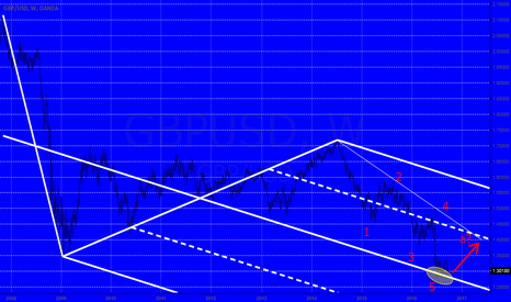 GBPUSD: Is here the Bullrun coming in the pound?