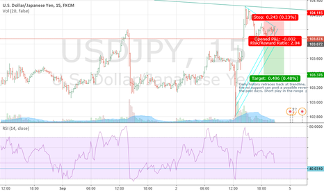 USDJPY: Short play