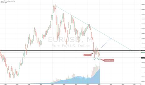 EURUSD: EURUSD Monthly