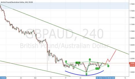 GBPAUD: GBPAUD Diamond Bottom / Bull Move coming soon