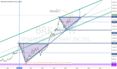 BRK.A: Berkshire Hathaway, Super Up+