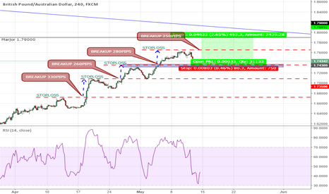 GBPAUD: GBPAUD BUY IDEA