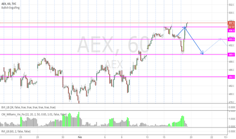 AEX: Update AEX: Took out the high so all bets are off