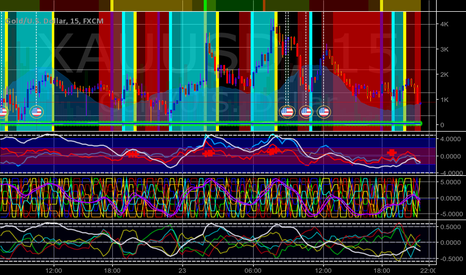 XAUUSD: Sell until 0100 EST, then buy for the rest of the day