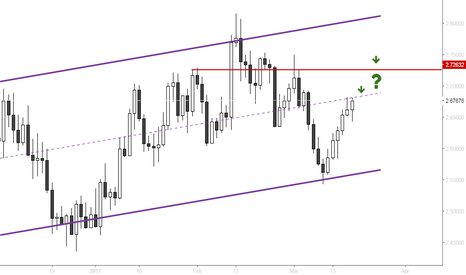 XCUUSD: Copper - Price at dangerous midline