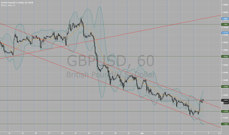 GBPUSD: GBPUSD a very nice trend channel