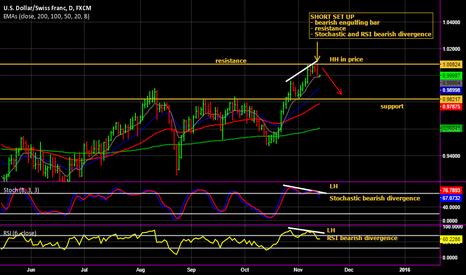USDCHF: USD/CHF Bearish divergence set up
