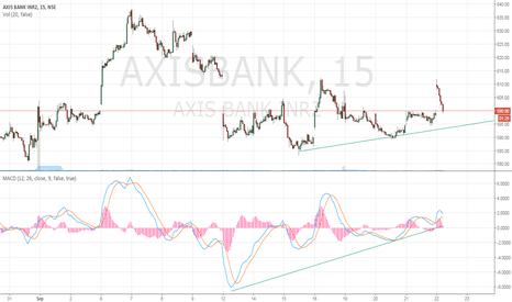AXISBANK: LONG AXIS BANK 600