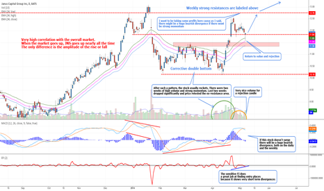 JNS: Janus Capital - Long on retracement