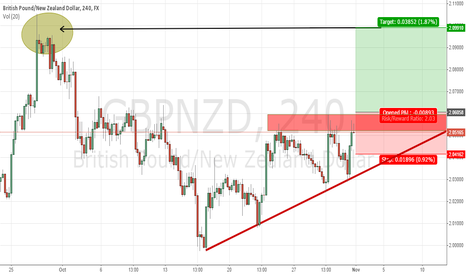 GBPNZD: LONG GBPNZD if daily close above 2.0606