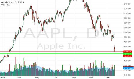 AAPL: BUY the PAIN