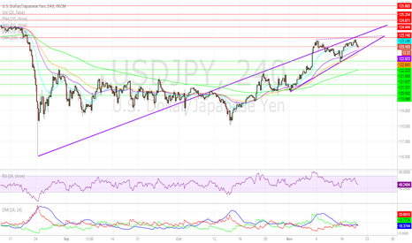 USDJPY: Dollar Pulls Back on Dovish Minutes, BoJ Standstill