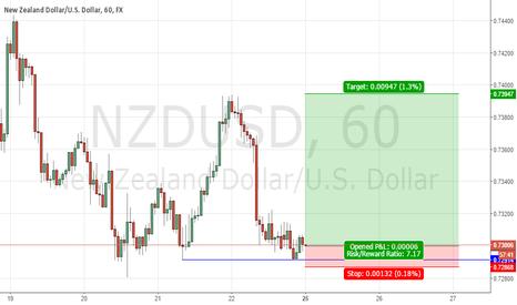 NZDUSD: compra de sección nzd-usd h1
