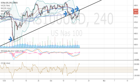 NAS100USD: NASDAQ100 potential support turned resistance