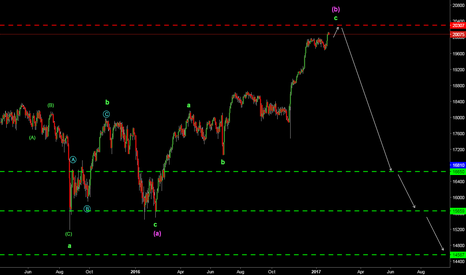 US30: US 30 ELLIOTT WAVE ANALYSIS (MEDIUM TERM)