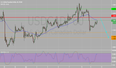 USDCAD: USDCAD Intraday 1H Chart : Key Resistance 1.3225