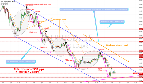 EURUSD: A profitable strategy for short term trading!!