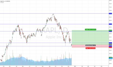 AAPL: Buy-on the dips
