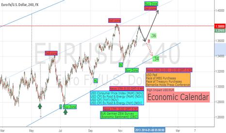EURUSD: EUR/USD Outlook Dec. 16 - 20