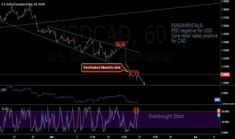 USDCAD: USDCAD COMING DOWN?