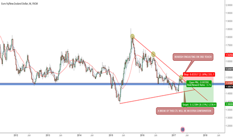 EURNZD: EURNZD TO THE DOWNSIDE