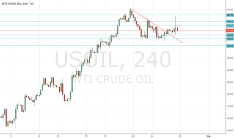 USOIL: Long over 47.70