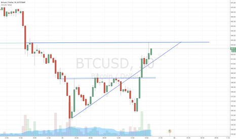 BTCUSD: Idea for Bitcoin Breakout