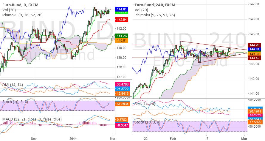 BUND - Still in range with tightenning triangle