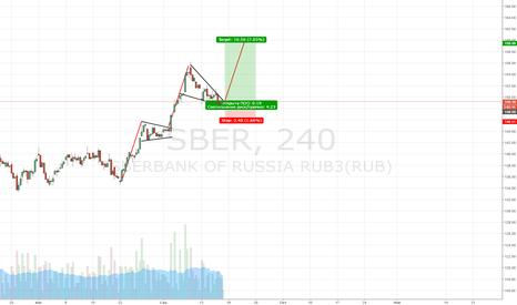 SBER: Покупка акций сбербанк