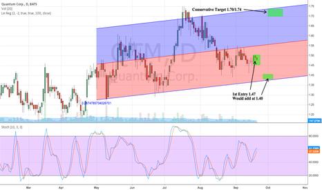 QTM: QTM 1st entry 1.47 Target 1.74 Higher Risk Trade.