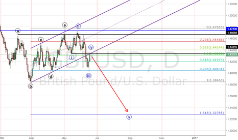 GBPUSD: GBPUSD Break the daily channel and Retesting SBR