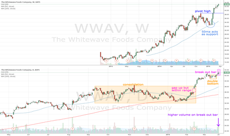 WWAV: WWAV breaks and retests $40