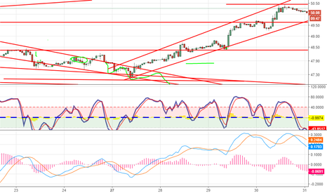 USOIL: Short OIL based on Bullish trendline break long term view