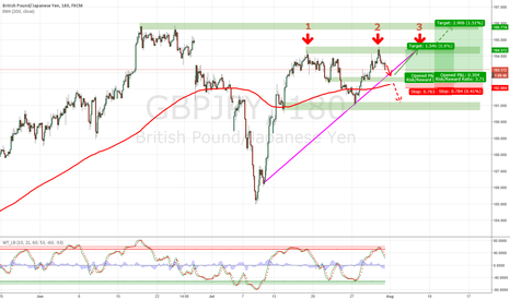 GBPJPY: Rebound possible