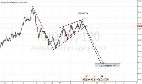 AUDJPY: ABC Pattern