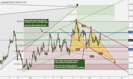 AUDJPY: AUDJPY : Two choices