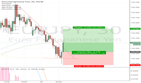 EURJPY: Long term up trend