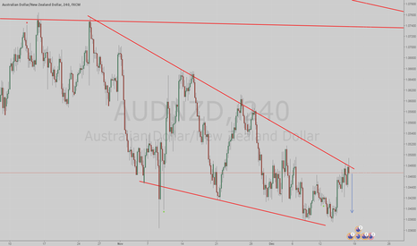 AUDNZD: Possible sell