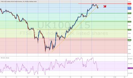 UK100: FTSE breaking down