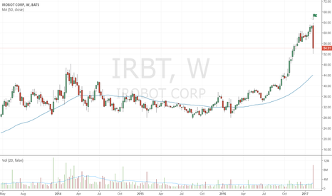 IRBT: Very wide bearish up-thrust