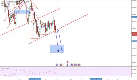 GBPAUD: expected price target on GBPAUD