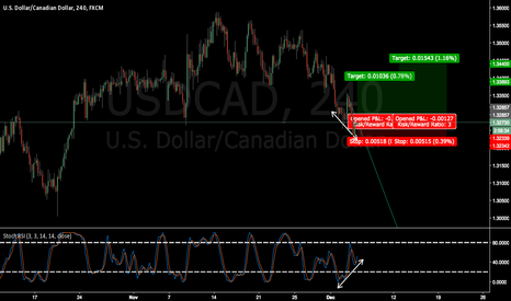 USDCAD: USDCAD wait for breakout and confirmation